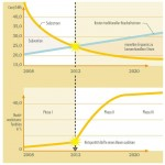 HWE Research Erwartete Entwicklung