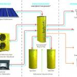 Das Energie-Plus-System von Solarhybrid