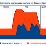 Elektrische Leistungsaufnahme im Tagesverlauf
