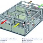 Aufbau Airblock C von Kampmann