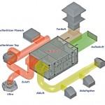 Kombination von Airblock C mit dezentralen Geräten: