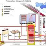 Dezentral kontrollierte Wohnraumlüftung - Funktionsschema Wärmepumpe im Heizbetrieb